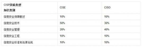 CISP 注册信息安全专业人员 - 第4张  | 鹿鸣天涯