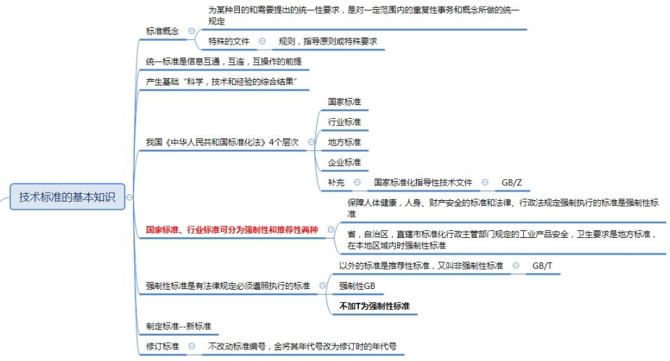 软考信息安全工程师培训笔记四(1.4 信息安全标准化知识)