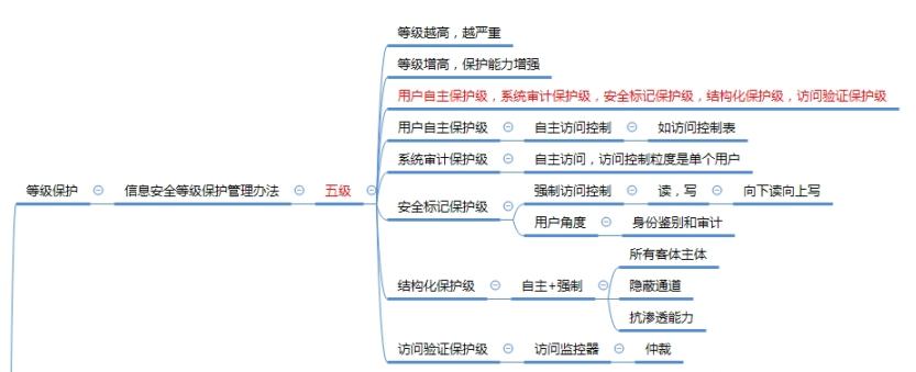 软考信息安全工程师培训笔记三(1.3 信息安全管理基础)