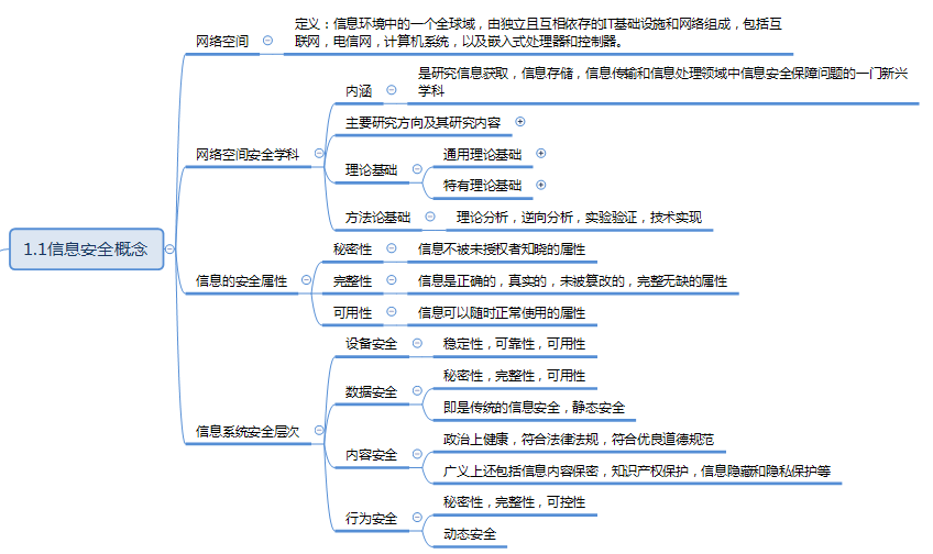 软考信息安全工程师培训笔记一(1.1 信息安全概念)