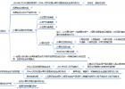 软考信息安全工程师学习笔记二(1.2 信息安全法律法规)
