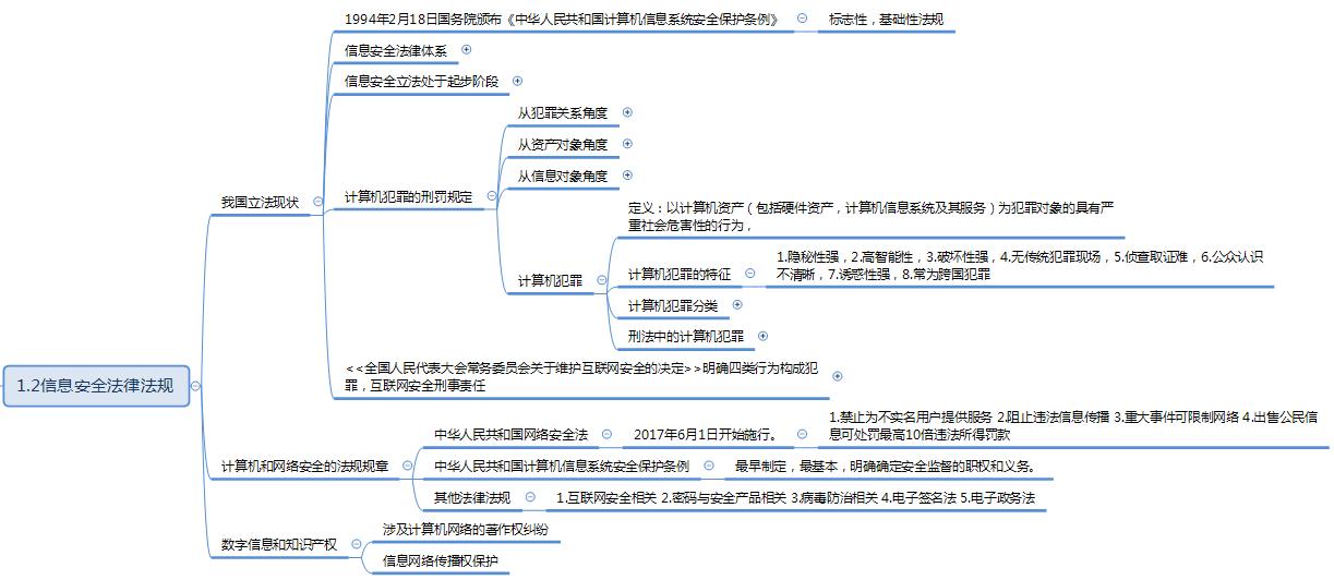 软考信息安全工程师培训笔记二(1.2 信息安全法律法规)