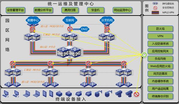 H3C大安全解决方案-园区网