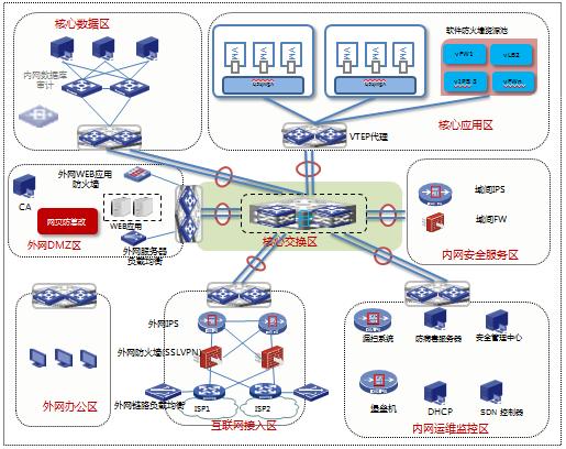 H3C大安全解决方案-数据中心