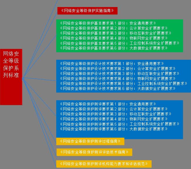 H3C大安全解决方案:等级保护