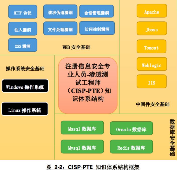 CISP-PTE渗透测试工程师