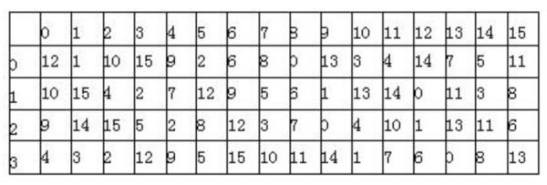 第二章密码学基础与应用考点分布统计及真题答案解析2020