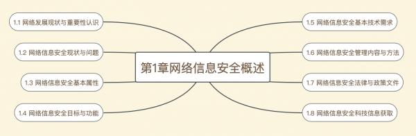 信安精品课:第1章网络信息安全概述精讲笔记