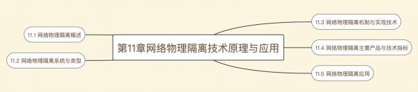 信安精品课:第11章网络物理隔离技术原理与应用精讲笔记