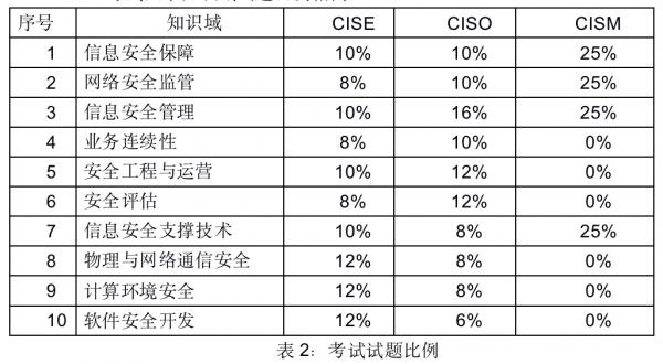CISP注册信息安全专业人员知识体系大纲(CISE/CISO) - 第3张  | 月梦工作室